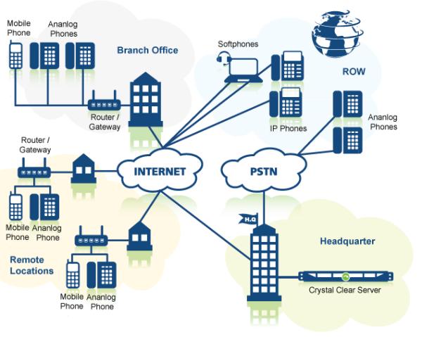 IP-PBX-topology-b